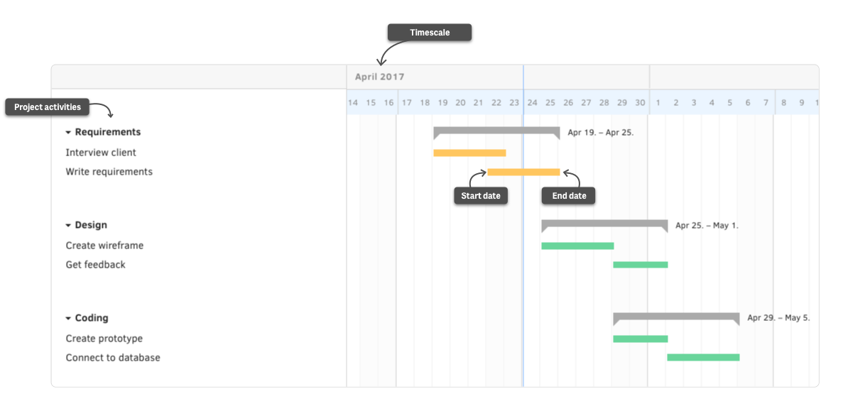Traditional Project Management Blog Activecollab