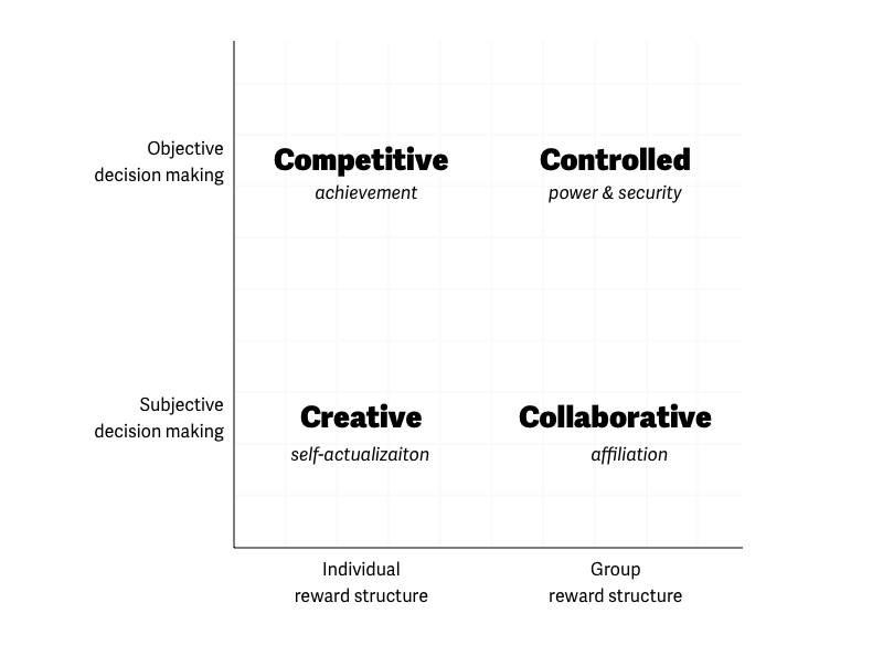 Organizational Culture and Its Impact on Team Performance · Blog